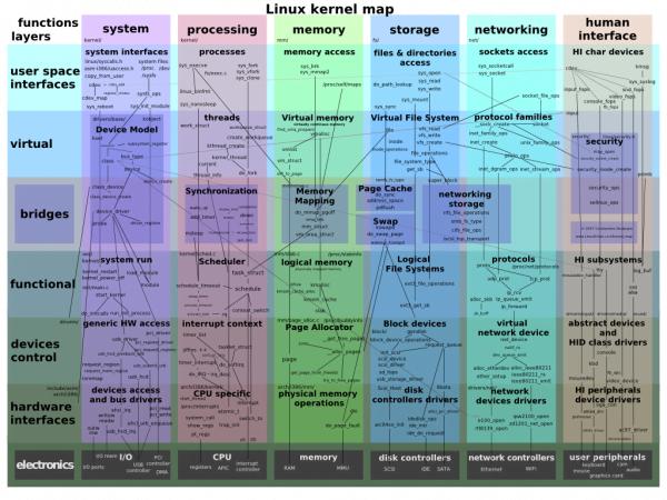 Componentes del núcleo Linux