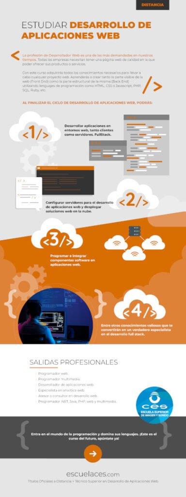 Infografía sobre temas de desarrollo de aplicaciones web
