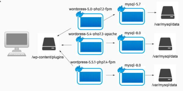 Arquitectura de varias instalaciones de WordPress con distintas versiones de MySQL usando Docker